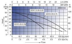 MTD QDX3-30/3-0.75 F 06179