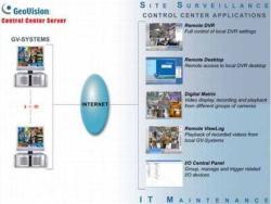 GeoVision Gv Control Cent Video Távfelügyeleti Program Csomag élő- és Visszajátsz. Képek és Távvezérlés